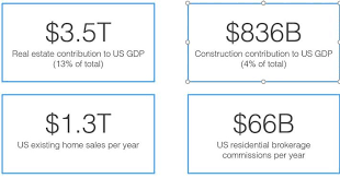 Real Estate Commission Chart Modernizing Real Estate The Property Tech Opportunity