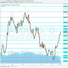 Aud Usd Strong Start To The Year Challenging High