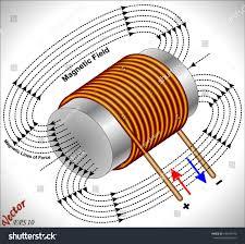 Vector de stock (libre de regalías) sobre Campo magnético - Electroválvula  de núcleo199246370