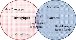 Venn Diagram Techniques Venn Diagram Showing Relationship Between Throughput And