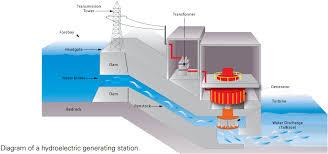 hydroelectric generator diagram. Diagram Of A Hydroelectric Generating Station. Generator Diagram
