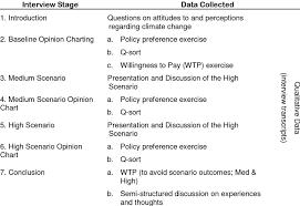 Scenario Interview Protocol For Scenario Interviews Download Table