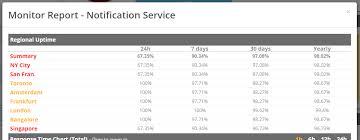 Service Keeper Help Center Tutorials Analysing Monitor