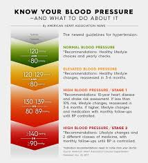 New High Blood Pressure Chart Hypertension Guidelines One Year Later Monitoring The