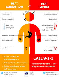 Heat Exposure Chart Extreme Heat Introduction