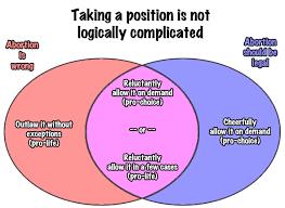 Federalists And Anti Federalists Venn Diagram Federalists And Democratic Republicans Venn Diagram