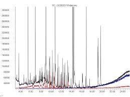 Image result for ChromatogrAM