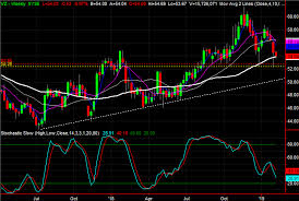 Kinder Morgan Stock Chart 3 Big Stock Charts For Tuesday Broadcom Kinder Morgan And