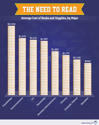 the price of academic admission book expenses by major