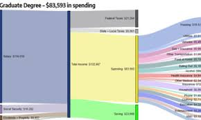 How Americans Make And Spend Their Money By Age Group