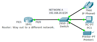 Network Devices Recognize The Purpose Functions Of Va Cisco Community