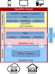 Web Applications Architectures Open Mrs Highlevel Architecture Development Openmrs Talk