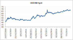 Indian Rupee Vs Dollar Chart 43 Competent Us Dollar To Indian Rupee Stock Chart