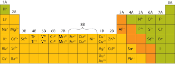 Anion Charge Chart Ions