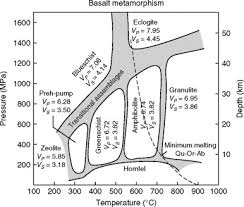 Metamorphic Facies Chart Metamorphic Facies An Overview Sciencedirect Topics