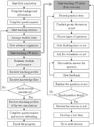 Flow Chart Of The Cs Tgcts Download Scientific Diagram