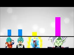 Dragon Ball Super Power Levels Scaling Dbz Goku Black