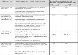 Osha Chart New Osha Silica Law Ramps Up Safety Procedures For
