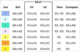 Wall Insulation R Value Chart Garage Attic Insulation R Value Diggersanddreamers Co