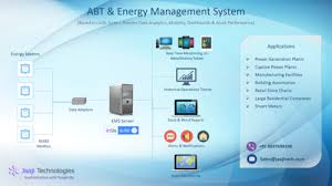 Ems Charting Systems Abt Energy Management System View Specifications