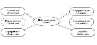 Реферат Развитие информационных систем управления предприятием Рисунок 3 1 Структура информационной системы