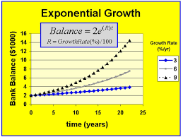 exponentialgrowth although exponential growth