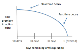 Time Decay In Options