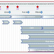 Automotive Project Milestone Plan With Process Introduction And