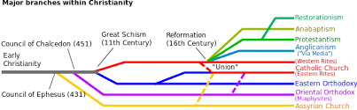 Seeking A Graphic Or Flowchart Of The History Of The