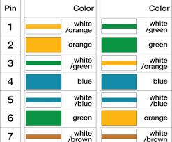 Cat6 Wiring Diagram Color Codes Wiring Diagram