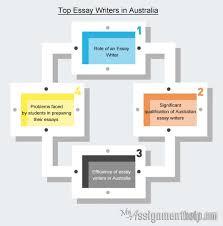 Australian Essay Writing Service   help   EssayCorp