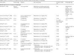 Table I From Effects Of Androgenic Anabolic Steroids In