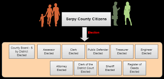 Dmv Organizational Chart County Organization Sarpy County