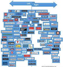 News Media Bias Chart Sharyl Attkisson Charting Media Bias 2017 Edition