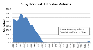 Cd Charts 2017 The Revival Of Vinyl Music Records A Gateway To Consumer