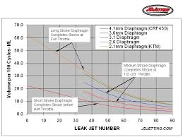 Ktm Jetting Chart Diaphragm And Leak Jet Effects On Accelerator Pump Flow Jd