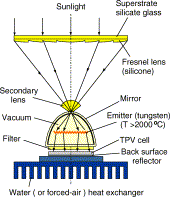 concentrator pv modules and solar cells for tpv systems transformer design formula at Tpv Wiring Diagram