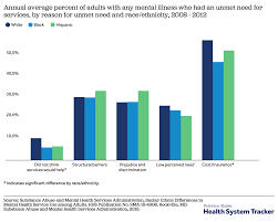 What Are The Current Costs And Outcomes Related To Mental
