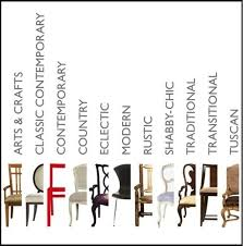 Interior Design Styles List Cbaarch