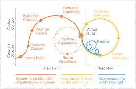 Design Thinking Agile Manifesto Design Thinking Turning Challenges Into Opportunities