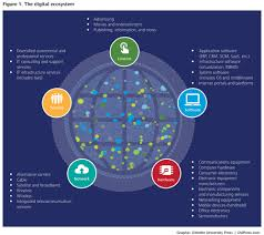 where do you fit in the new digital ecosystem deloitte the businesses in the digital ecosystem are disproportionately strong though just over 1 percent of all globally listed companies they represent about 9