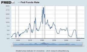 History Of Fed Interest Rates Chart The Future Of Interest Rates Peak Prosperity
