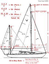 sailboat rig dimensions diagram rigged image sailboat rig dimensions diagram