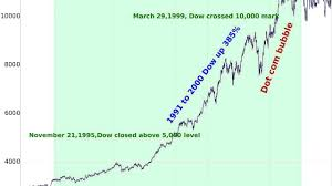 Dow Jones Stock Market History Marketing Marketing Choices
