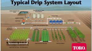 Drip Irrigation System Design And Installation Drip Irrigation Civildigital