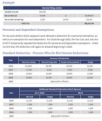 Federal Income Tax Tables - 2019