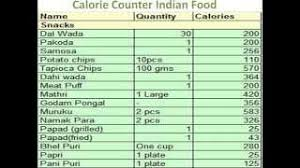Daily Calorie Chart Indian Food Clip Ready