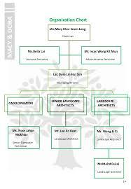 51 Paradigmatic Uem Organization Chart