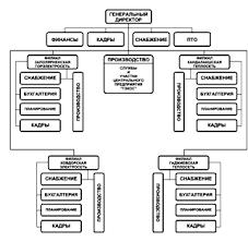 Курсовая работа Сравнительный анализ организационных структур  3 АнализдействующейструктурнойорганизациинапримереГОУТП ТЭКОС