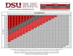 University Of Utah Scholarship Chart Dixie State University Financial Aid Non Resident